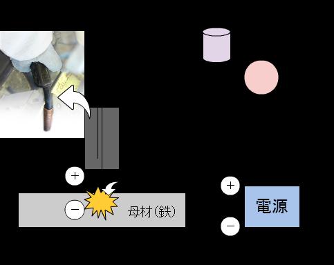 半自動溶接法略図
