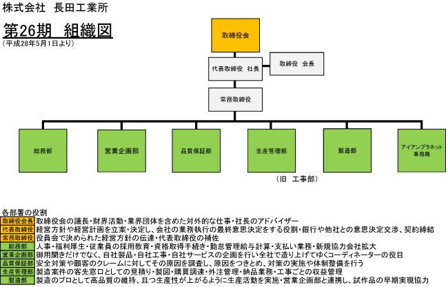 長田工業所組織図2016